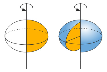 rotation ellipse